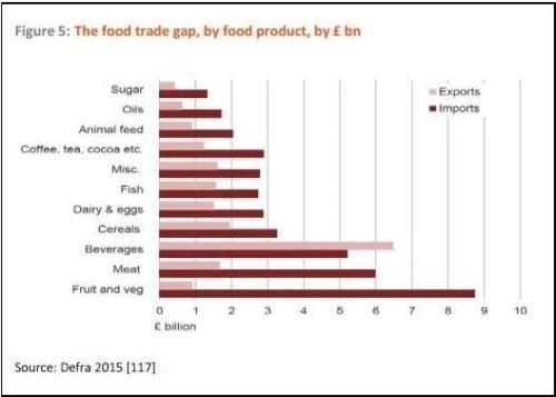 food trade gap 2